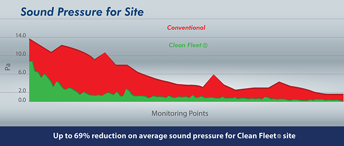 Sound Pressure for Site